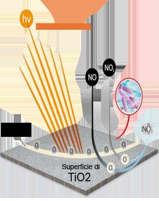 reazione_fotocatalitica